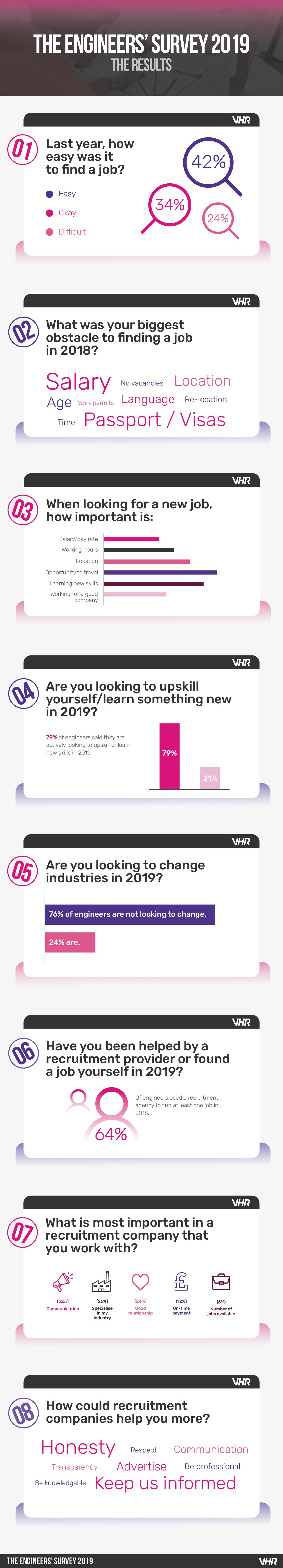 Engineers Survey 2019 Infographic