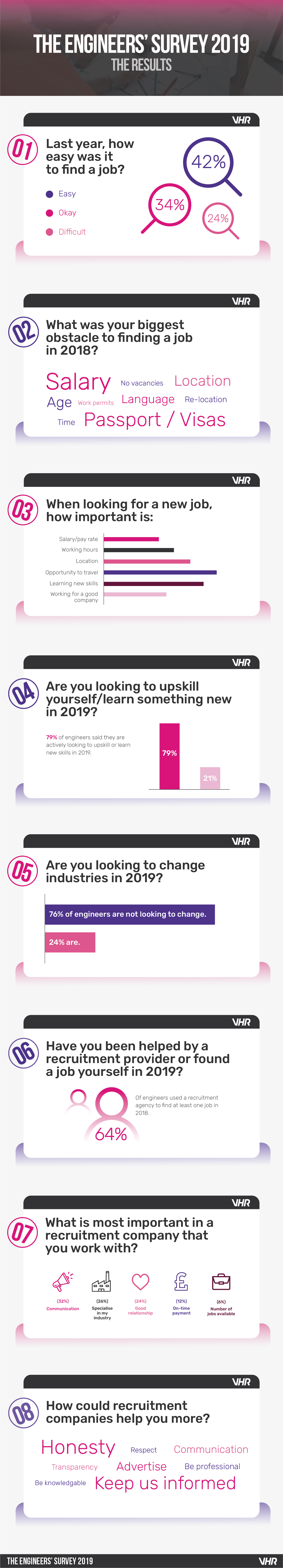 Engineers Survey 2019 Infographic
