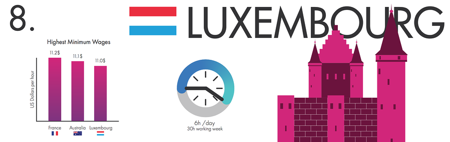 Best Countries to Work - Luxembourg