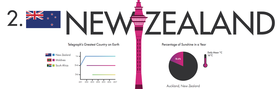 Best Countries to Work - New Zealand