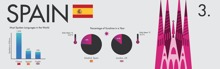 Best Countries to Work - Spain